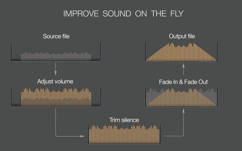 Improve sound of MP3 audio collections on Mac