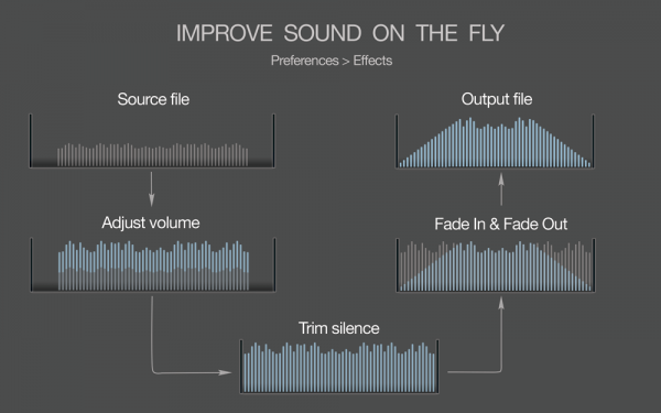 MIDI to MP3 for Mac - Improve the sound on the fly, apply Peak or EBU R128 Loudness normalization, trimming, limiting, fade in, fade out effects